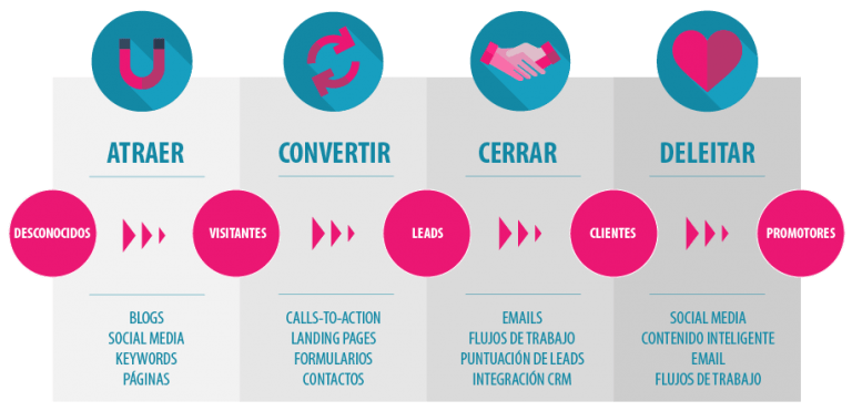Metodologia Inbound Marketing 4 pasos BizMarketing